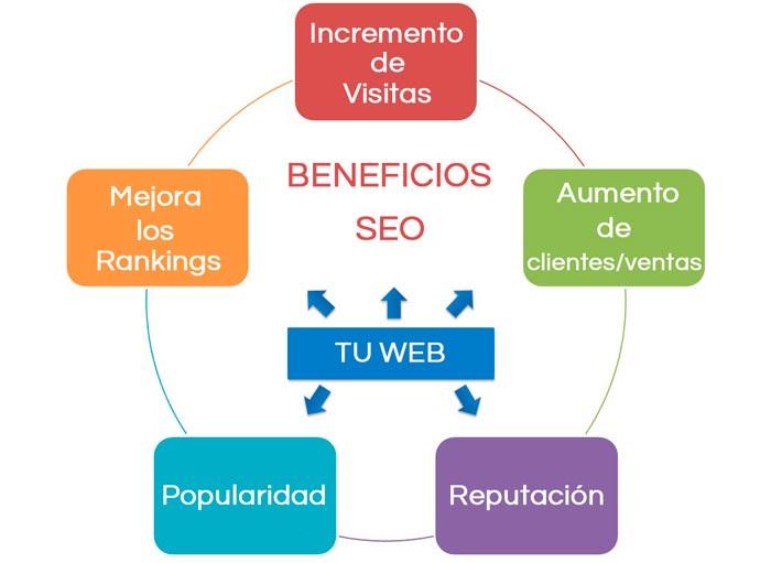 beneficios del posicionamiento web